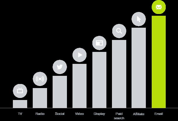 Venture Beat - Email Marketing Generates Highest Roi