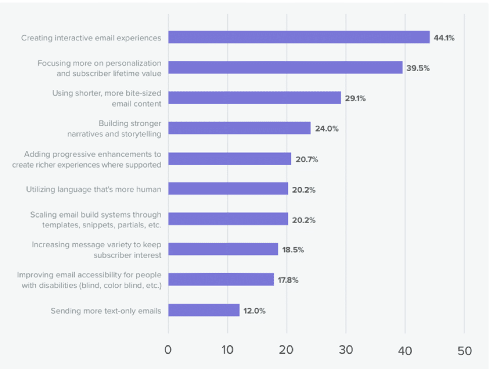 email marketing trends bar graph