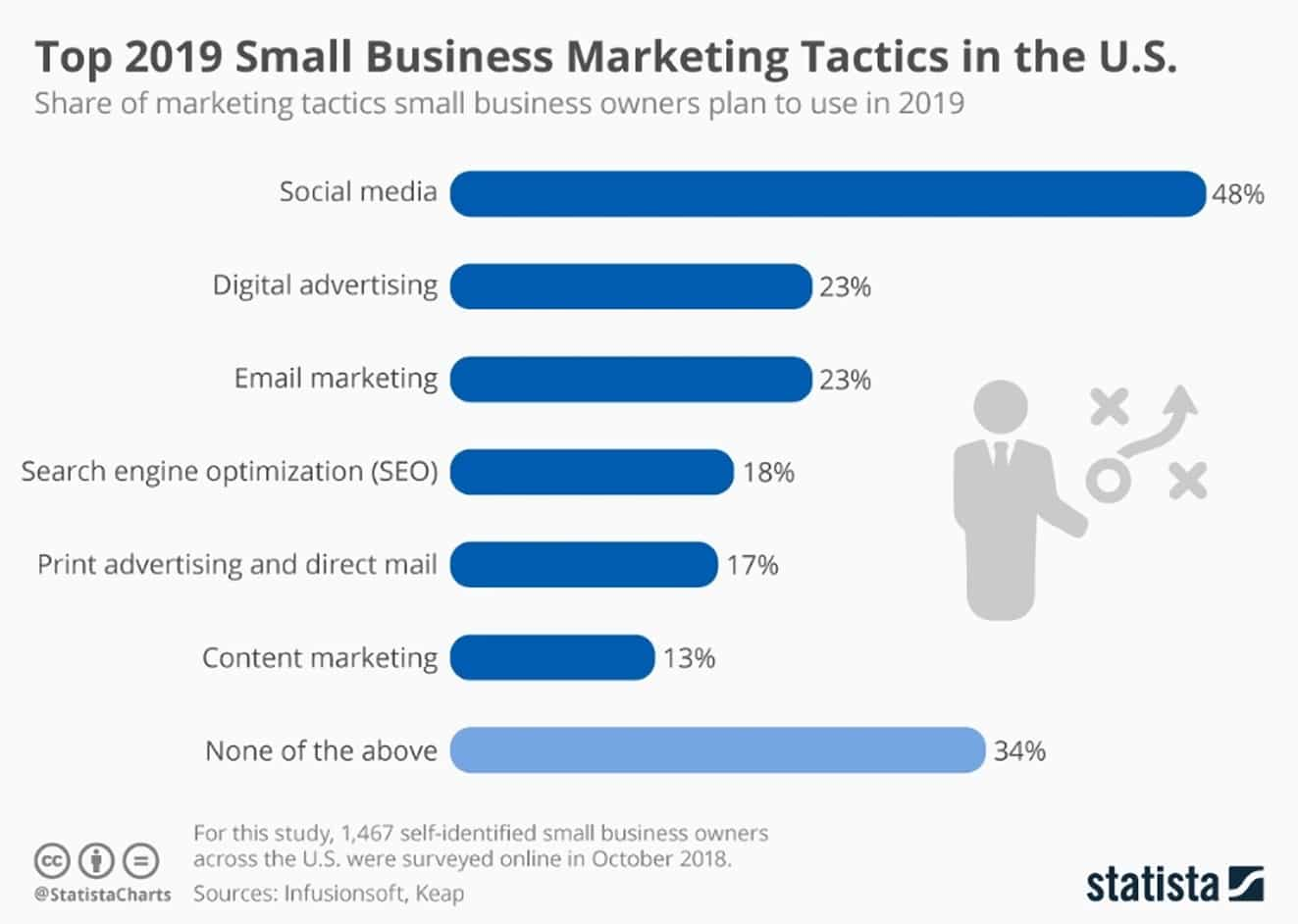Share of marketing tactics small business owners plan to use in 2019