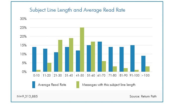 Return Path – Email Subject Line – Length and Read Rate