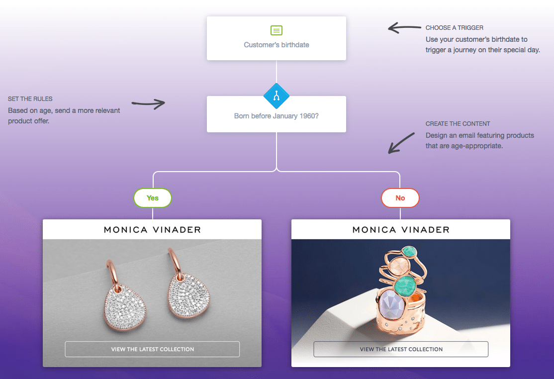 monica-vinader-personalized-customer-journeys