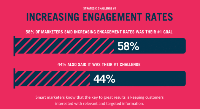 increase engagement rate