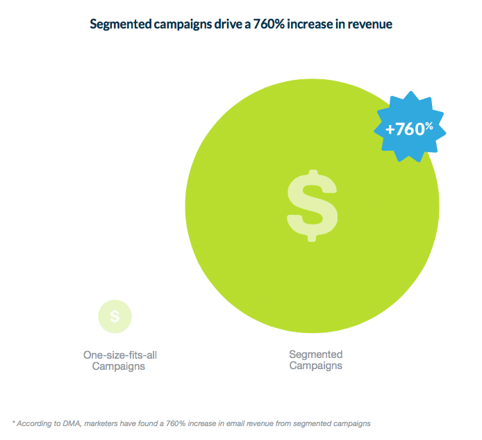 DMA – Segmented Email Campaigns