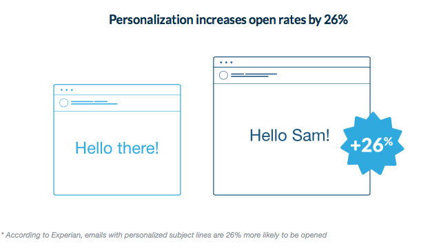 Experian – Personalized Email Increase Open Rates