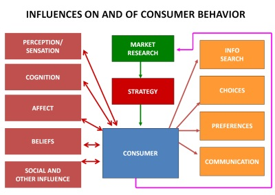 Consumer psychology is the study of how our perceptions, thoughts, beliefs, and feelings influence our buying habits.