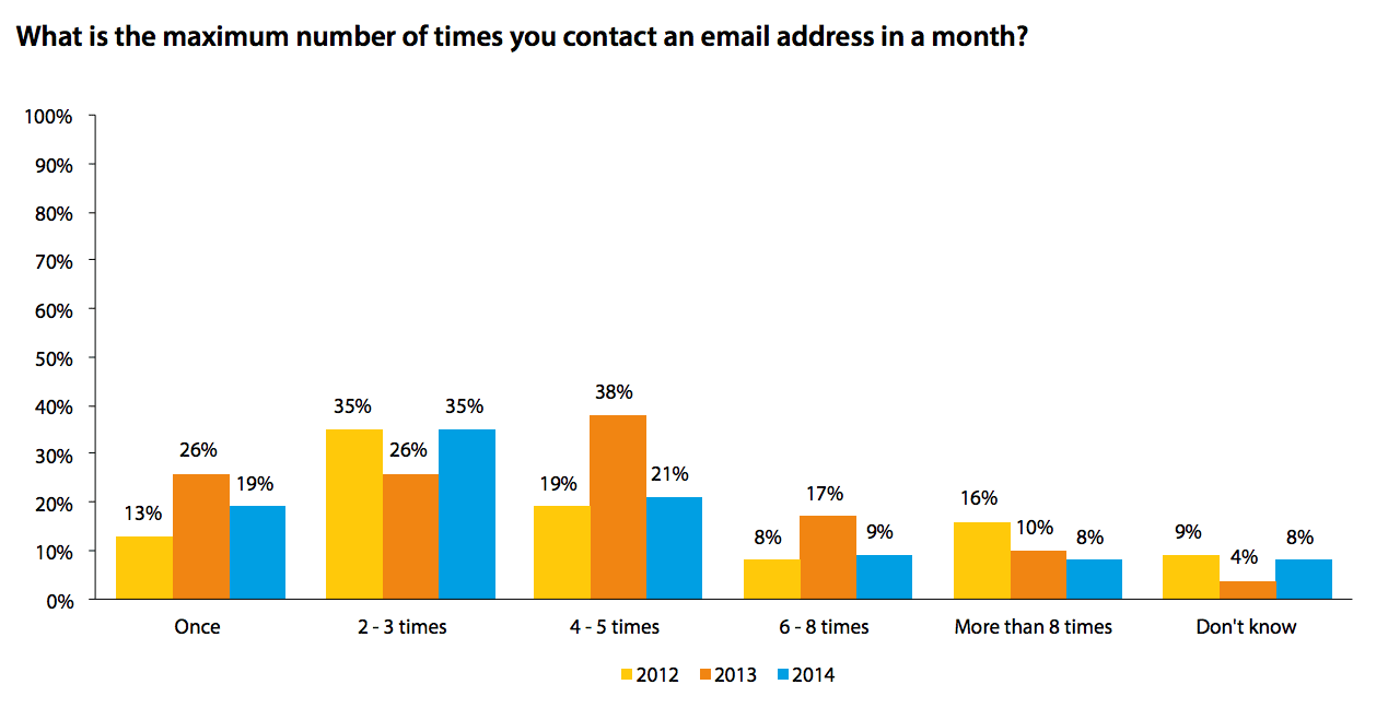 DMA research: How Many Emails to Send graph