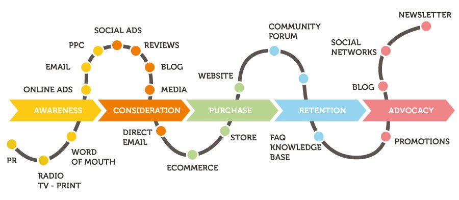 map showing touchpoints of a customer from awareness to consideration, purchase, retention, and advocacy