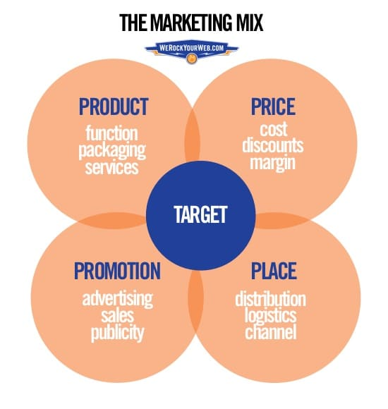 four ps of marketing matrix