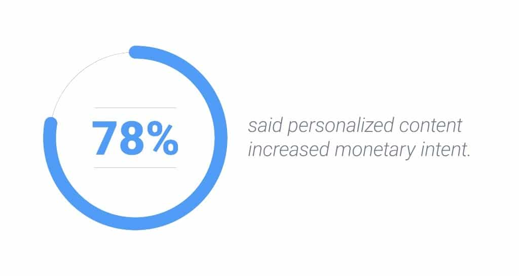 Seventy-eight percent of internet users in the United States said personalized content increased their intent to purchase