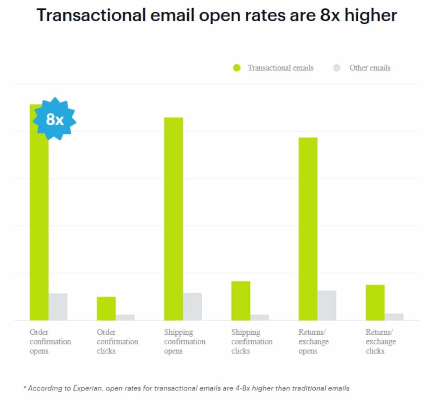 Create a transactional email strategy that can collect subscriber information.