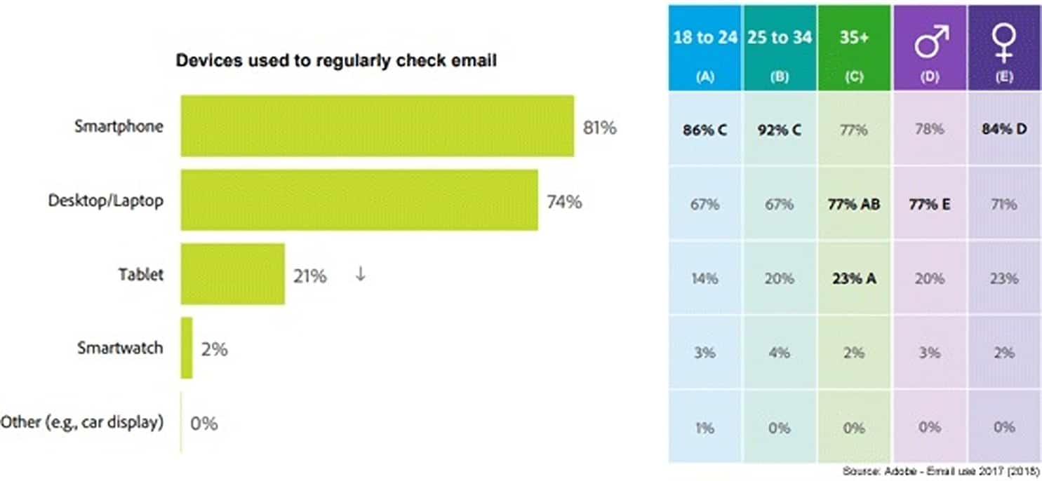 Percentage of email opens by device 2018