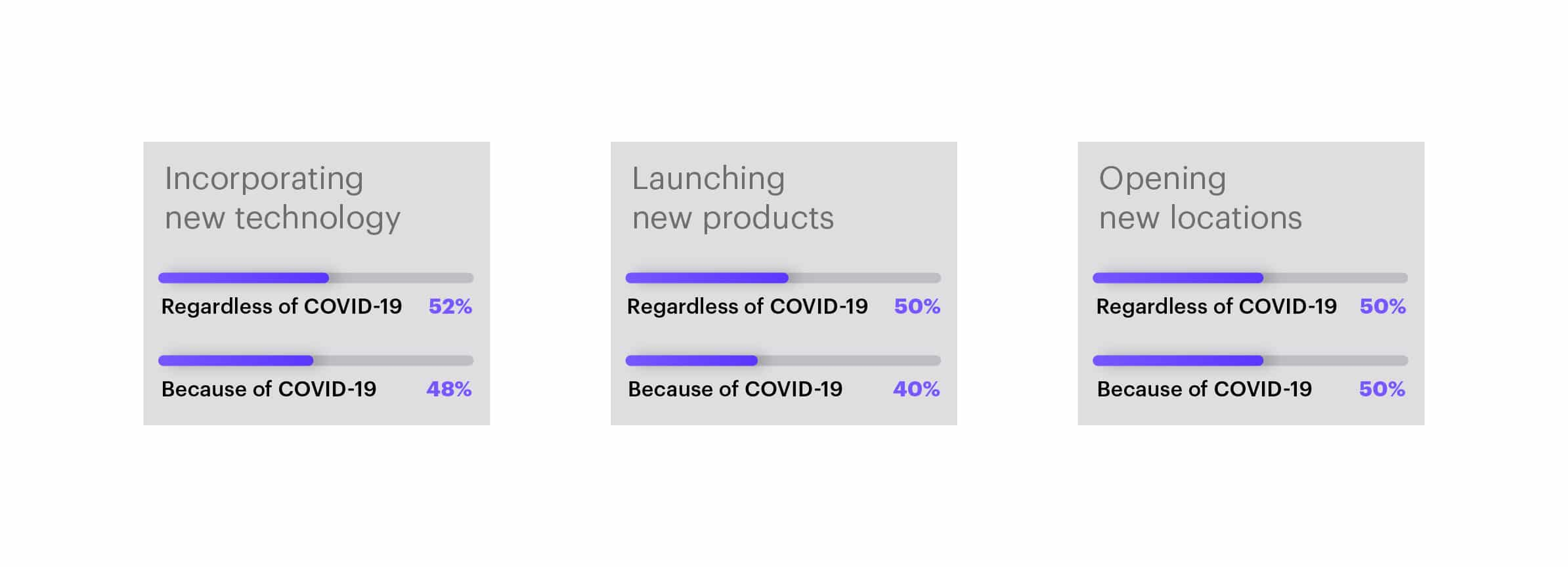 "Incorporating new technology: 52% said ""Regardless of COVID-19""and 48% said ""Because of COVID-19"". Launching new products: 50% said ""Regardless of COVID-19"" and 40% said ""Because of COVID-19"". Opening new locations: 50$ said ""Regardless of COVID-19"" and 50% said ""Because of COVID-19."""